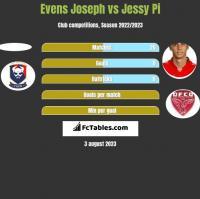 Evens Joseph vs Jessy Pi h2h player stats
