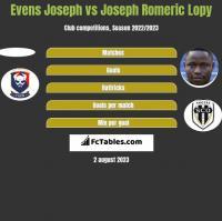 Evens Joseph vs Joseph Romeric Lopy h2h player stats