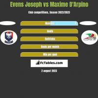 Evens Joseph vs Maxime D'Arpino h2h player stats