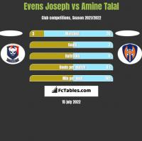 Evens Joseph vs Amine Talal h2h player stats