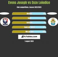 Evens Joseph vs Enzo Loiodice h2h player stats