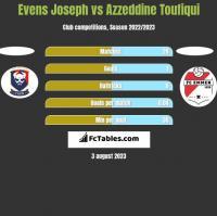 Evens Joseph vs Azzeddine Toufiqui h2h player stats