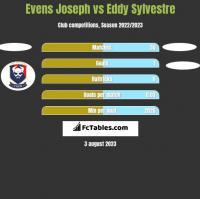Evens Joseph vs Eddy Sylvestre h2h player stats