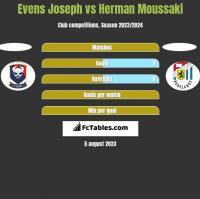 Evens Joseph vs Herman Moussaki h2h player stats