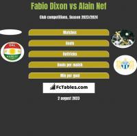 Fabio Dixon vs Alain Nef h2h player stats