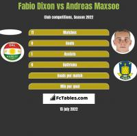 Fabio Dixon vs Andreas Maxsoe h2h player stats