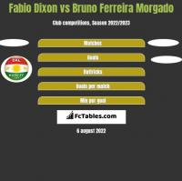 Fabio Dixon vs Bruno Ferreira Morgado h2h player stats