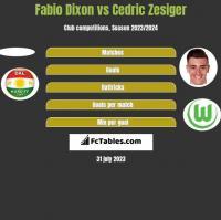 Fabio Dixon vs Cedric Zesiger h2h player stats