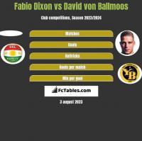 Fabio Dixon vs David von Ballmoos h2h player stats