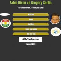 Fabio Dixon vs Gregory Sertic h2h player stats