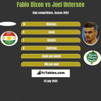 Fabio Dixon vs Joel Untersee h2h player stats