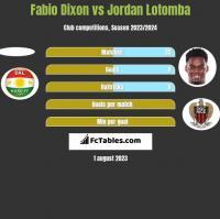 Fabio Dixon vs Jordan Lotomba h2h player stats