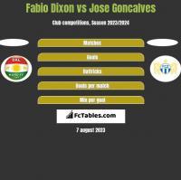 Fabio Dixon vs Jose Goncalves h2h player stats