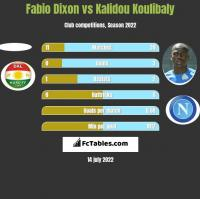 Fabio Dixon vs Kalidou Koulibaly h2h player stats