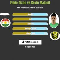 Fabio Dixon vs Kevin Malcuit h2h player stats