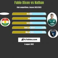 Fabio Dixon vs Nathan h2h player stats