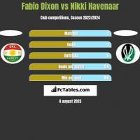 Fabio Dixon vs Nikki Havenaar h2h player stats