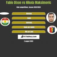 Fabio Dixon vs Nikola Maksimovic h2h player stats