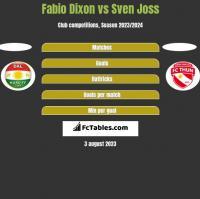 Fabio Dixon vs Sven Joss h2h player stats