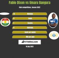Fabio Dixon vs Umaru Bangura h2h player stats