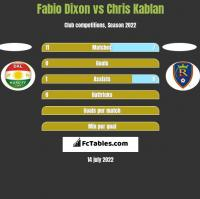 Fabio Dixon vs Chris Kablan h2h player stats