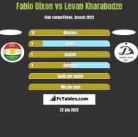 Fabio Dixon vs Levan Kharabadze h2h player stats