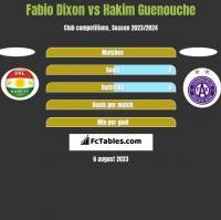 Fabio Dixon vs Hakim Guenouche h2h player stats