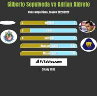 Gilberto Sepulveda vs Adrian Aldrete h2h player stats