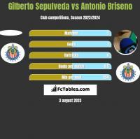 Gilberto Sepulveda vs Antonio Briseno h2h player stats