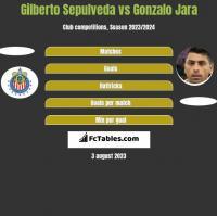 Gilberto Sepulveda vs Gonzalo Jara h2h player stats