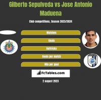 Gilberto Sepulveda vs Jose Antonio Maduena h2h player stats