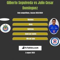 Gilberto Sepulveda vs Julio Cesar Dominguez h2h player stats