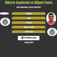 Gilberto Sepulveda vs Miguel Ponce h2h player stats