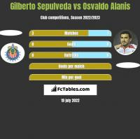 Gilberto Sepulveda vs Osvaldo Alanis h2h player stats