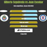 Gilberto Sepulveda vs Juan Escobar h2h player stats