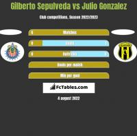 Gilberto Sepulveda vs Julio Gonzalez h2h player stats