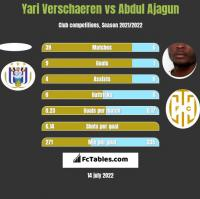 Yari Verschaeren vs Abdul Ajagun h2h player stats