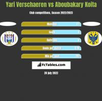 Yari Verschaeren vs Aboubakary Koita h2h player stats