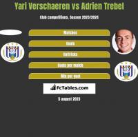 Yari Verschaeren vs Adrien Trebel h2h player stats