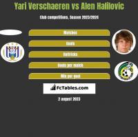 Yari Verschaeren vs Alen Halilovic h2h player stats