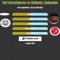 Yari Verschaeren vs Anthony Limbombe h2h player stats