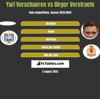 Yari Verschaeren vs Birger Verstraete h2h player stats