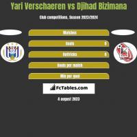 Yari Verschaeren vs Djihad Bizimana h2h player stats