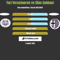 Yari Verschaeren vs Elias Cobbaut h2h player stats