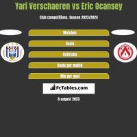 Yari Verschaeren vs Eric Ocansey h2h player stats