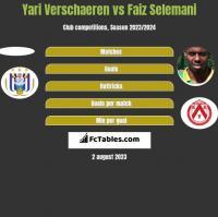 Yari Verschaeren vs Faiz Selemani h2h player stats