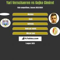 Yari Verschaeren vs Gojko Cimirot h2h player stats