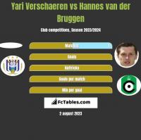 Yari Verschaeren vs Hannes van der Bruggen h2h player stats