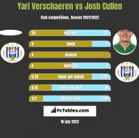 Yari Verschaeren vs Josh Cullen h2h player stats