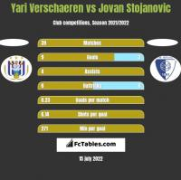 Yari Verschaeren vs Jovan Stojanovic h2h player stats